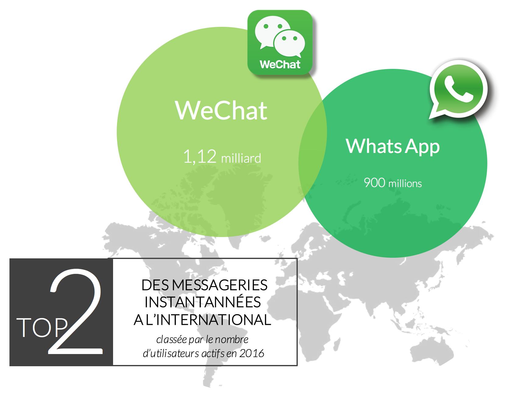 infographie-meilleurs-messagerie-instantané-international