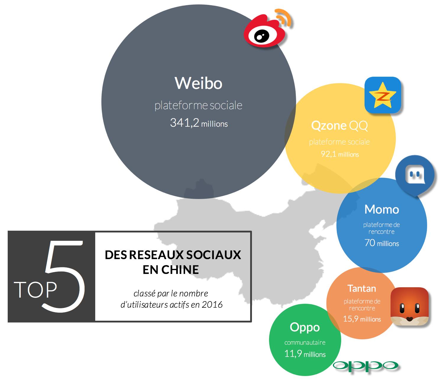 infographie-meilleurs-réseaux-sociaux-chine