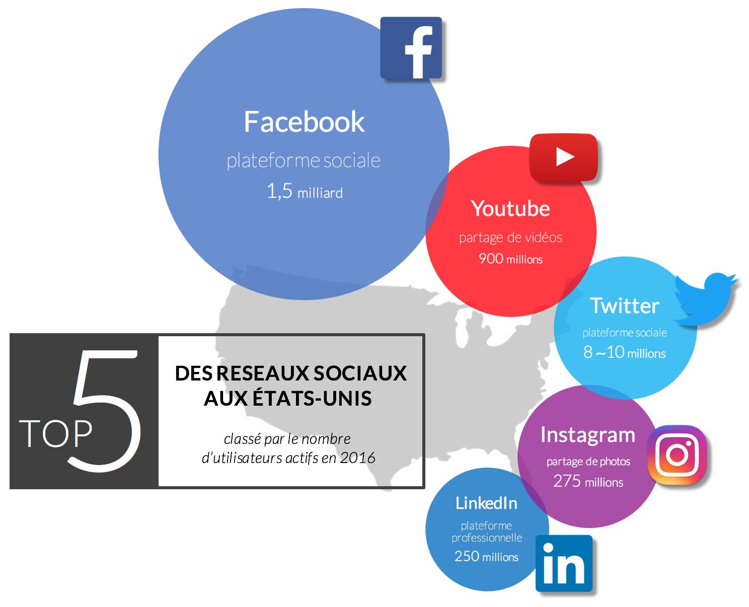 infographie-meilleurs-réseaux-sociaux-états-unis