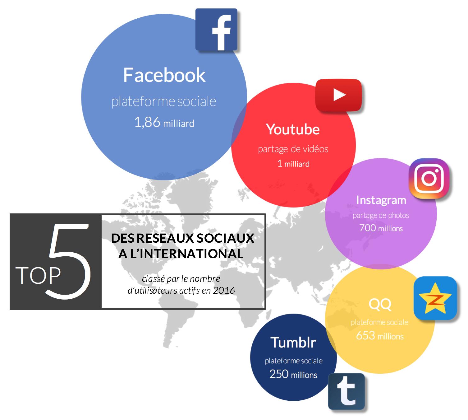 infographie-meilleurs-réseaux-sociaux-international