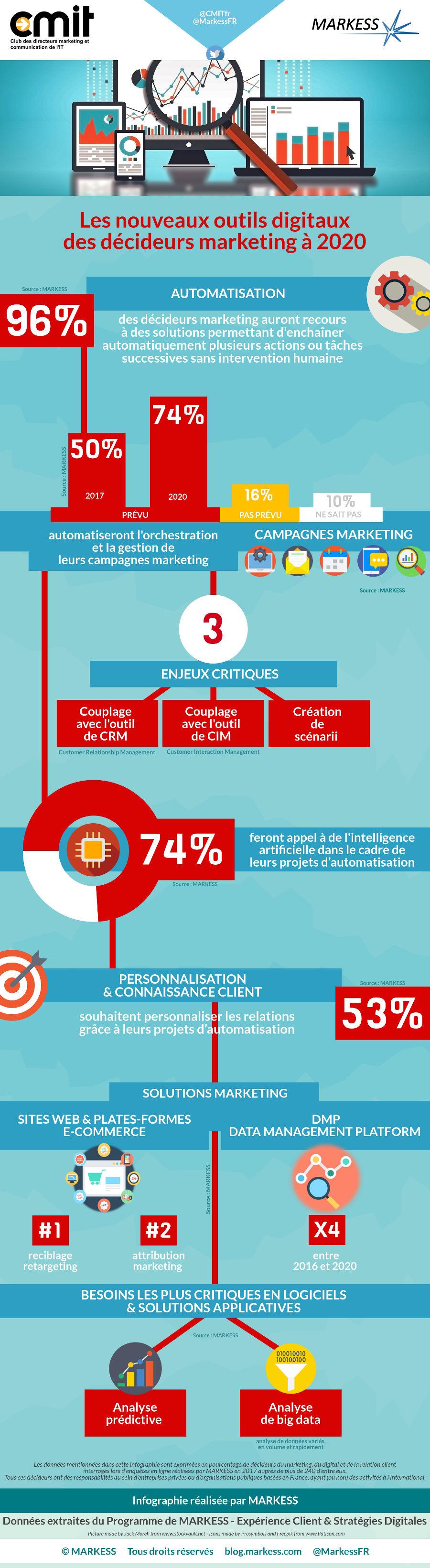 infographie des outils utilisés par les marketeurs