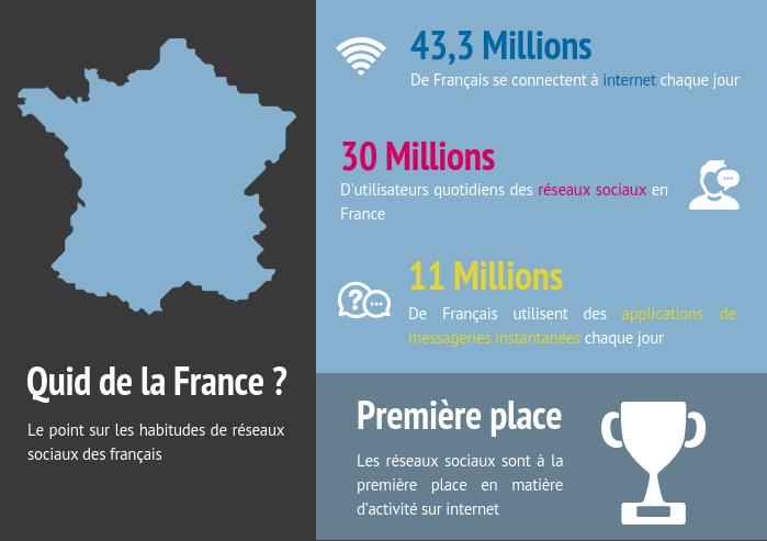 """Résultat de recherche d'images pour """"internet, réseaux sociaux, France"""""""